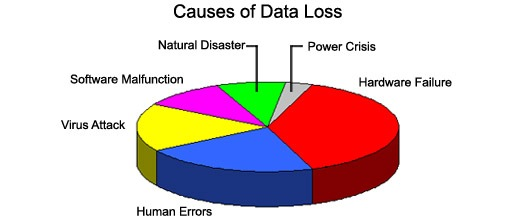 Data Loss,Data recovery,Data Security