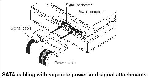 Serial ATA (SATA) Cable