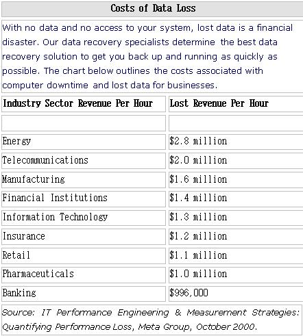 Costs Of Data Loss