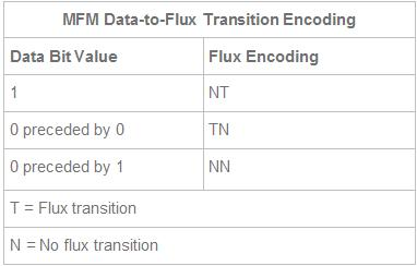 MFM Data-to-Flux Transition Encoding