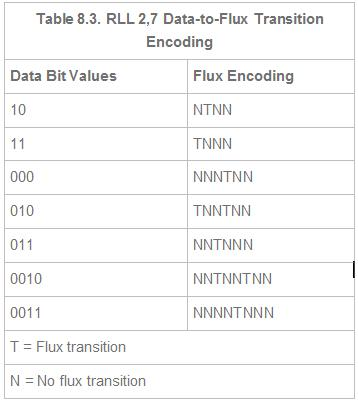 Table 8.3. RLL 2,7 Data-to-Flux Transition Encoding