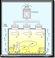 Cleanroom air flow principles